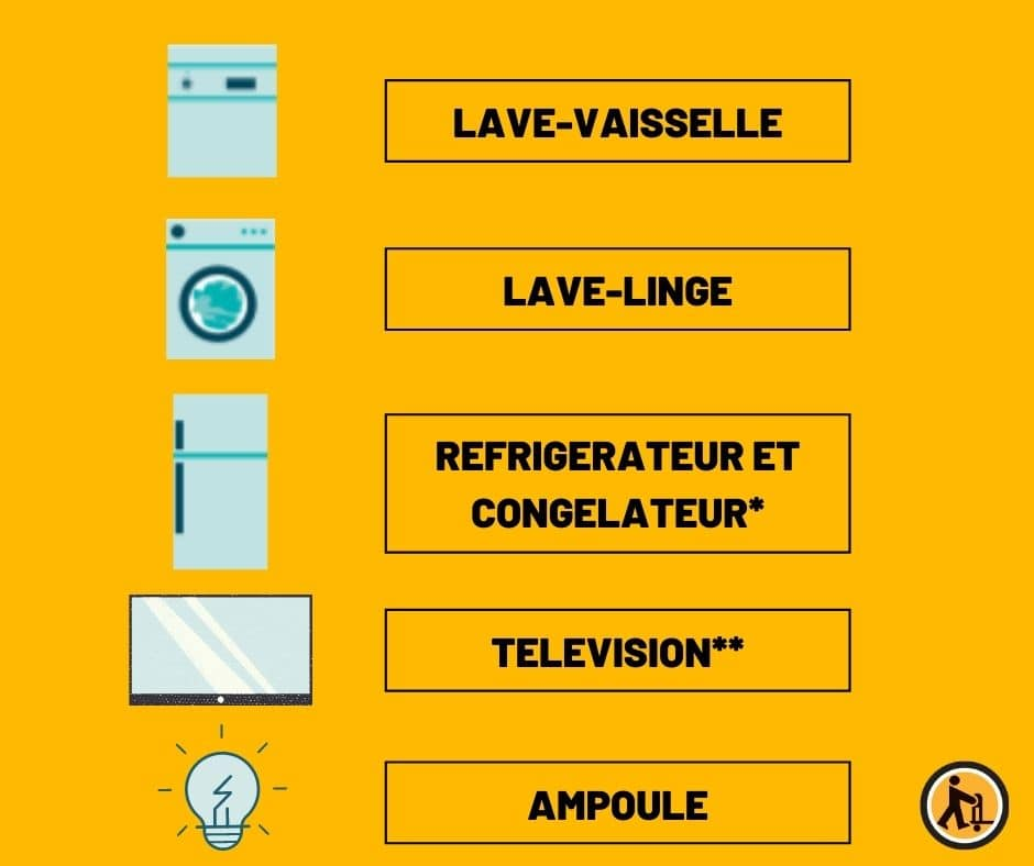 electro ménager nouvelle étiquette énergie
